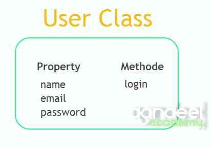 php user class